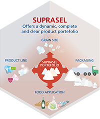 Suprasel offcers a dynamic food salt portfolio. Dedicated to the food industry.