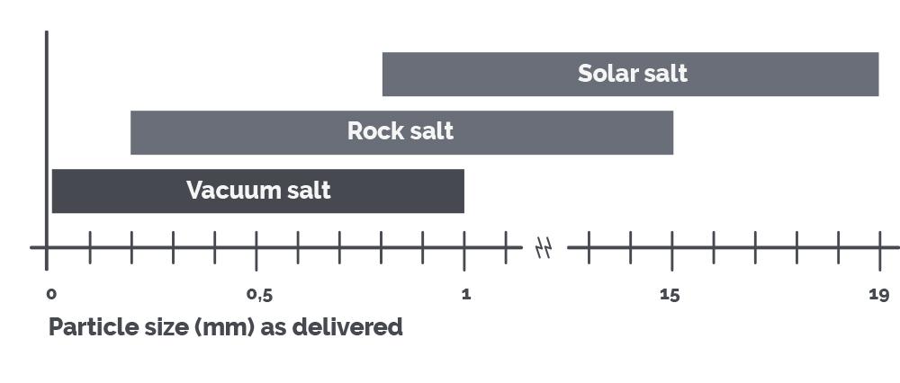 Pure salt in food | Suprasel